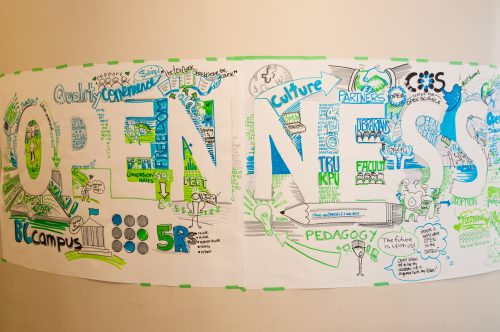 Poster of graphic recording that says Openness