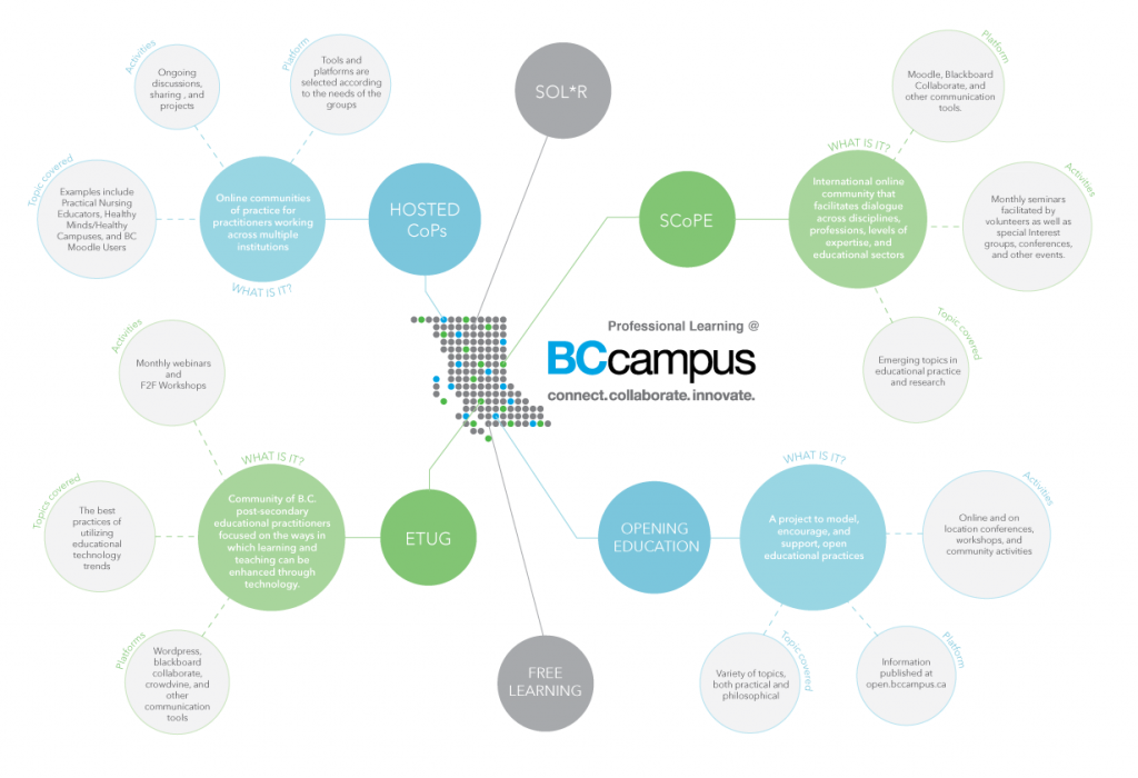 BCcampus Professional Learning Diagram