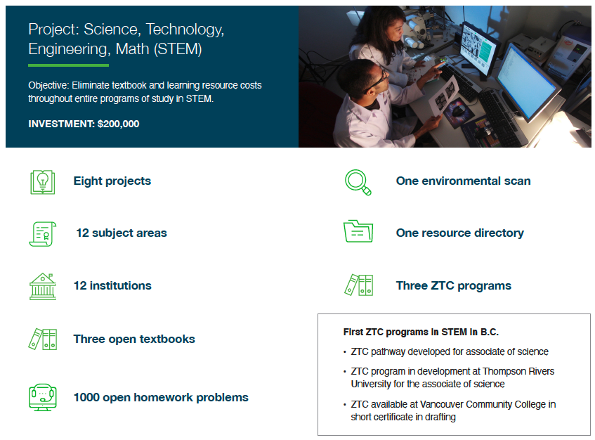 STEM in BC highlights Eight projects, Twelve subject areas, Twelve institutions, Three open textbooks, 1000 open homework problems, one environmental scan, one resource directory, three ZTC programs