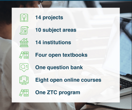 14 projects, 10 subject areas, 14 institutions, four open textbooks, one question bank, eight open online courses, one ZTC program